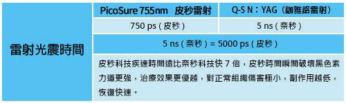 PicoSure  755 皮秒機械光雷射